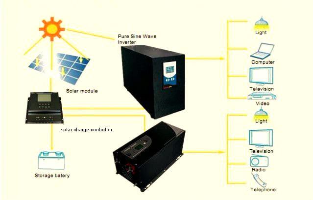 تفاوت بین یو پی اس خورشیدی و اینورترها